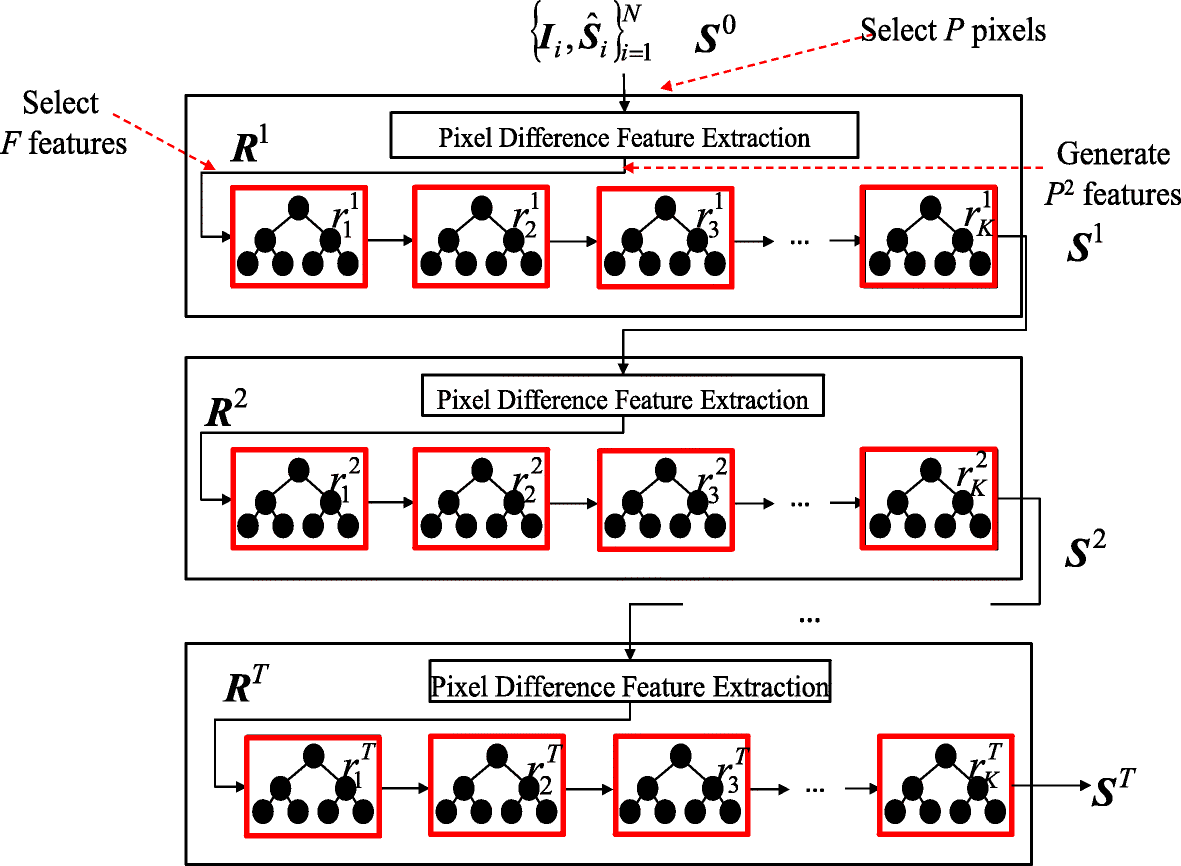 Multi-feature shape regression for face alignment | SpringerLink