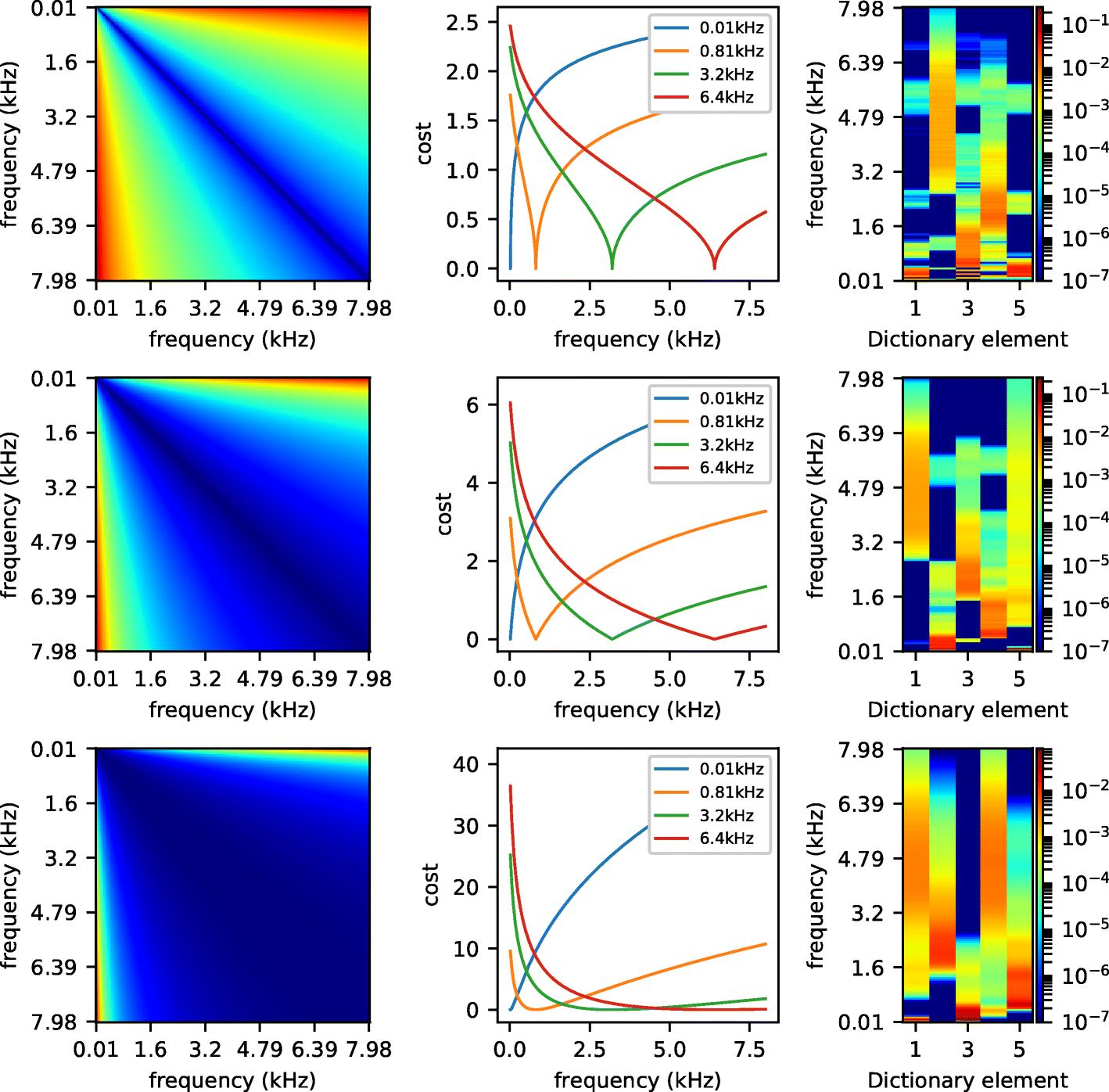 Blind source separation with optimal transport non-negative matrix
