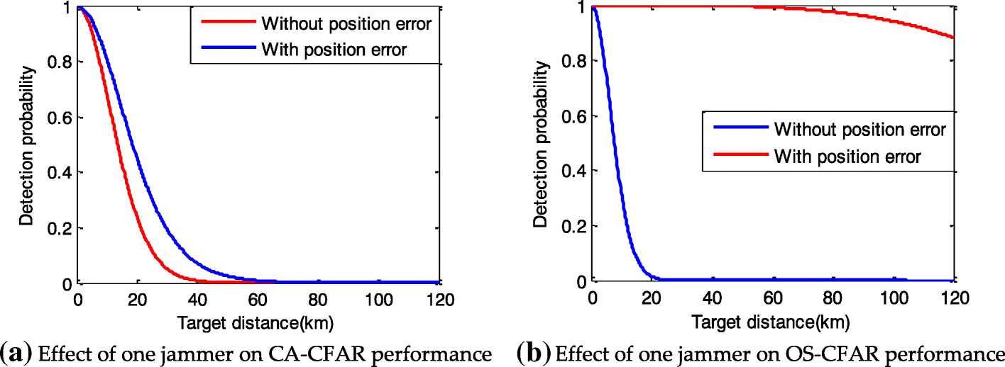 Analysis of cooperative jamming against pulse compression radar
