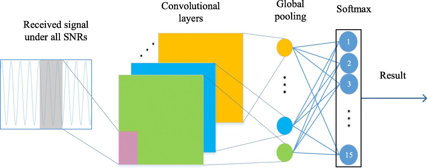 A robust modulation classification method using