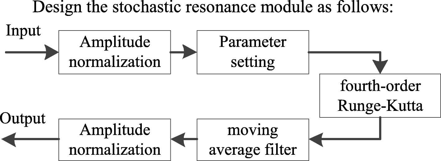 Adaptive parameter-tuning stochastic resonance based on SVD