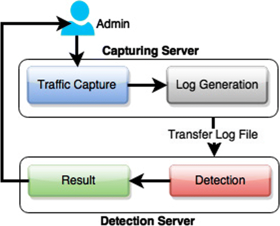 HADEC: Hadoop-based live DDoS detection framework | SpringerLink
