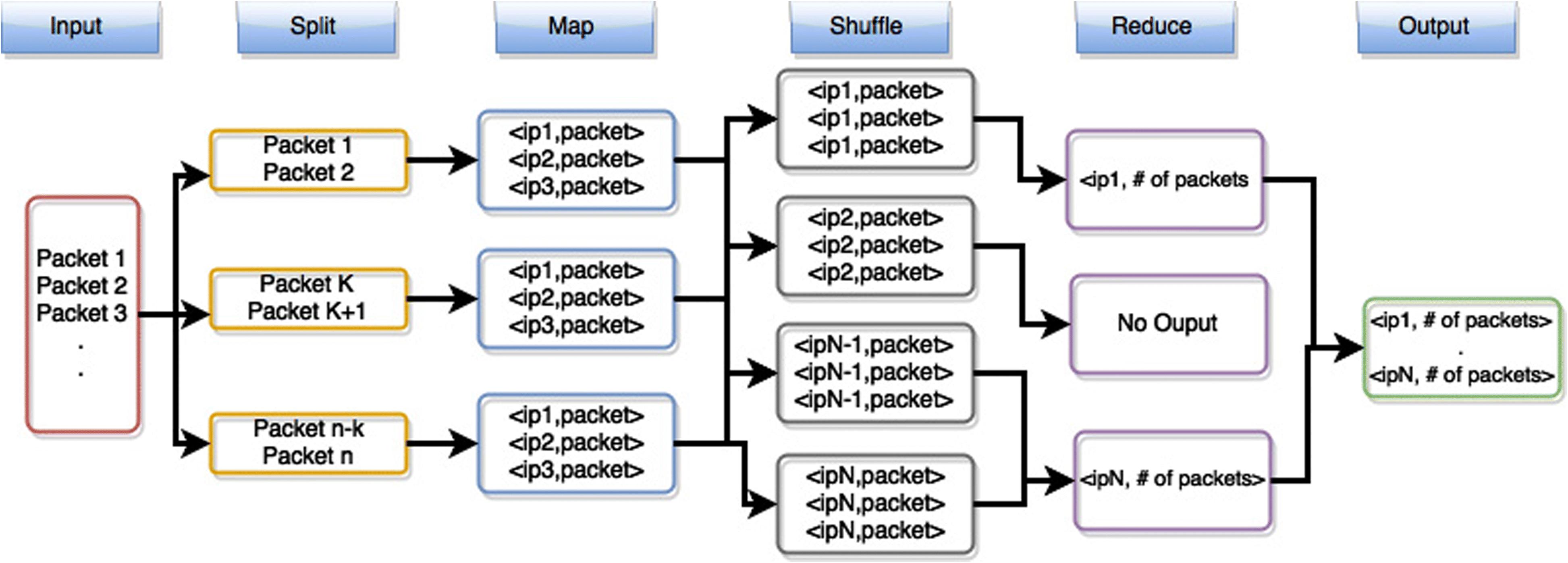 HADEC: Hadoop-based live DDoS detection framework | SpringerLink