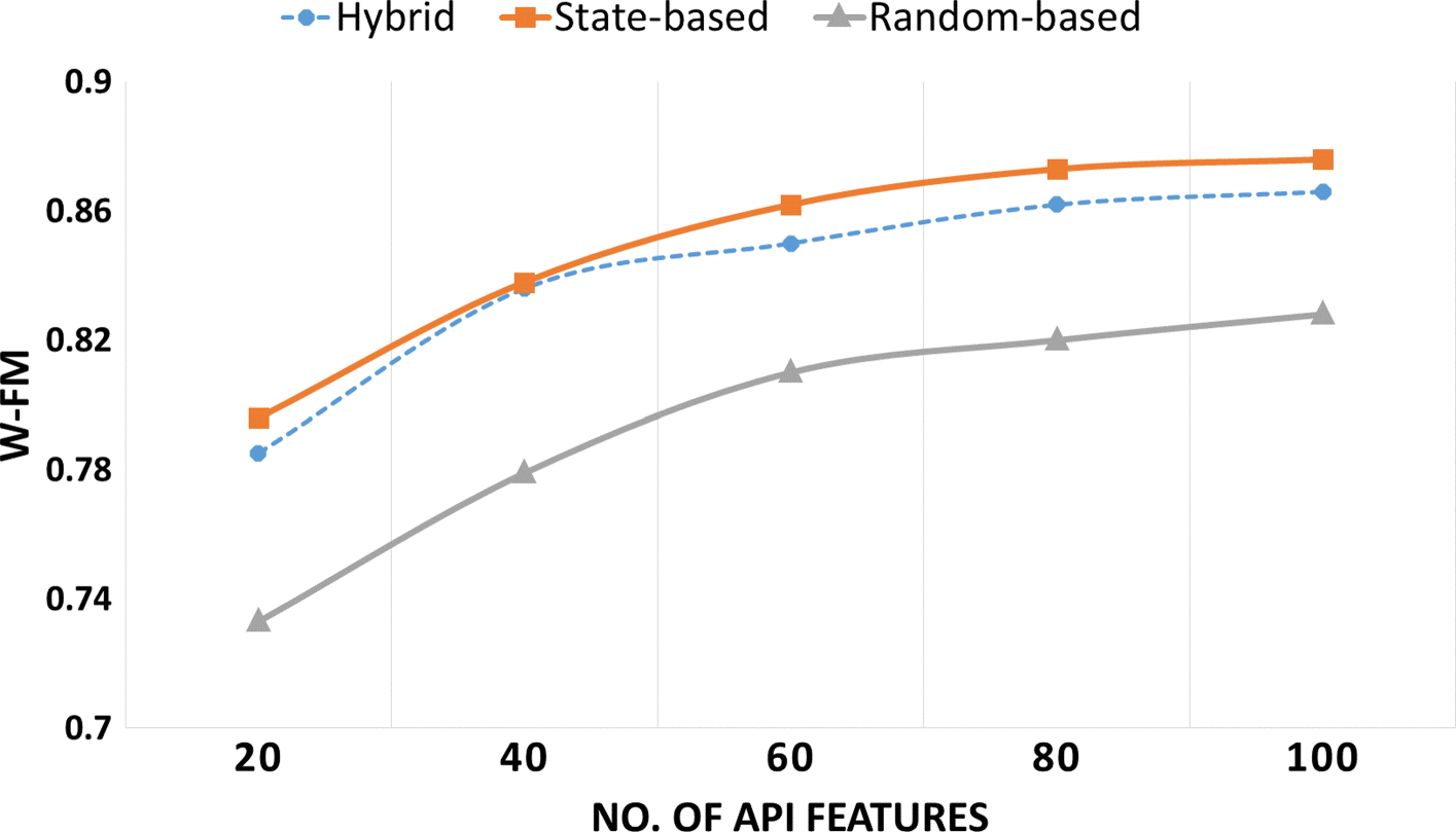 Machine learning-based dynamic analysis of Android apps with