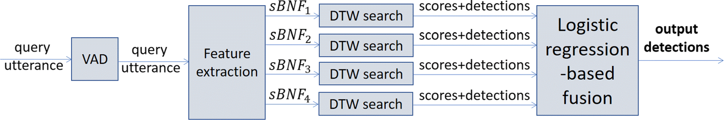 Search on speech from spoken queries: the Multi-domain International