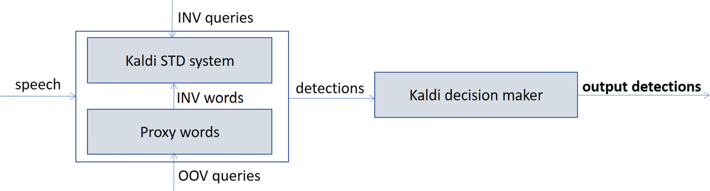 Search on speech from spoken queries: the Multi-domain