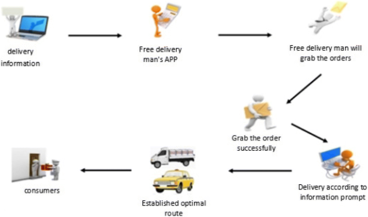 Optimization Of Cold Chain Logistics Distribution Network