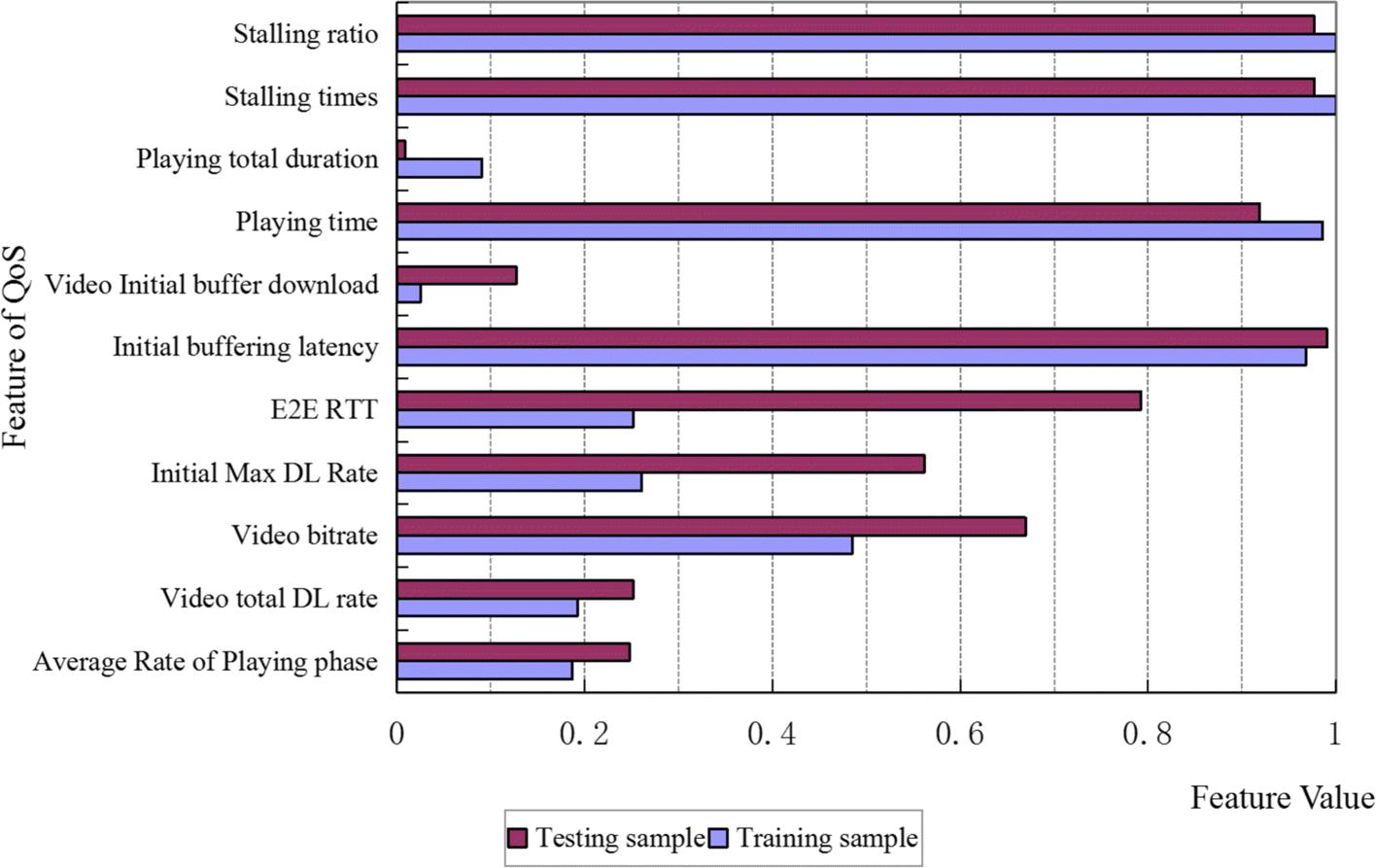 Data analysis on video streaming QoE over mobile networks