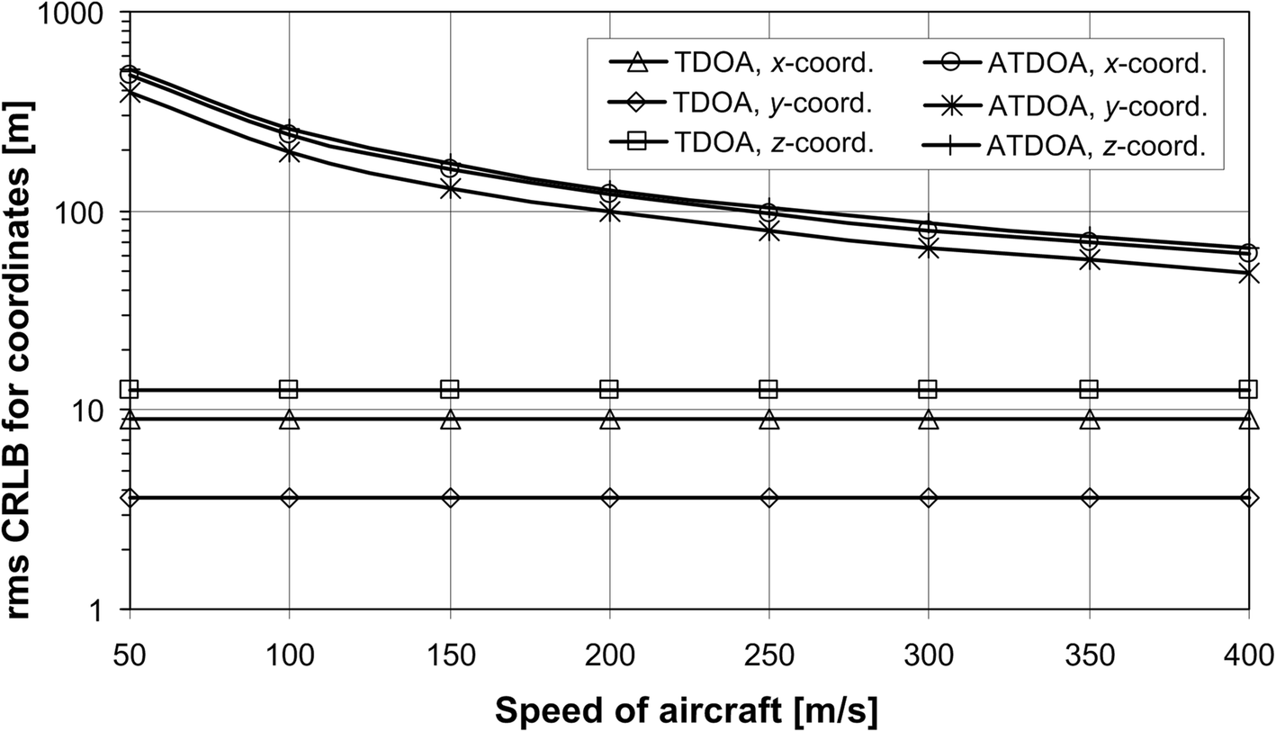 TDOA versus ATDOA for wide area multilateration system
