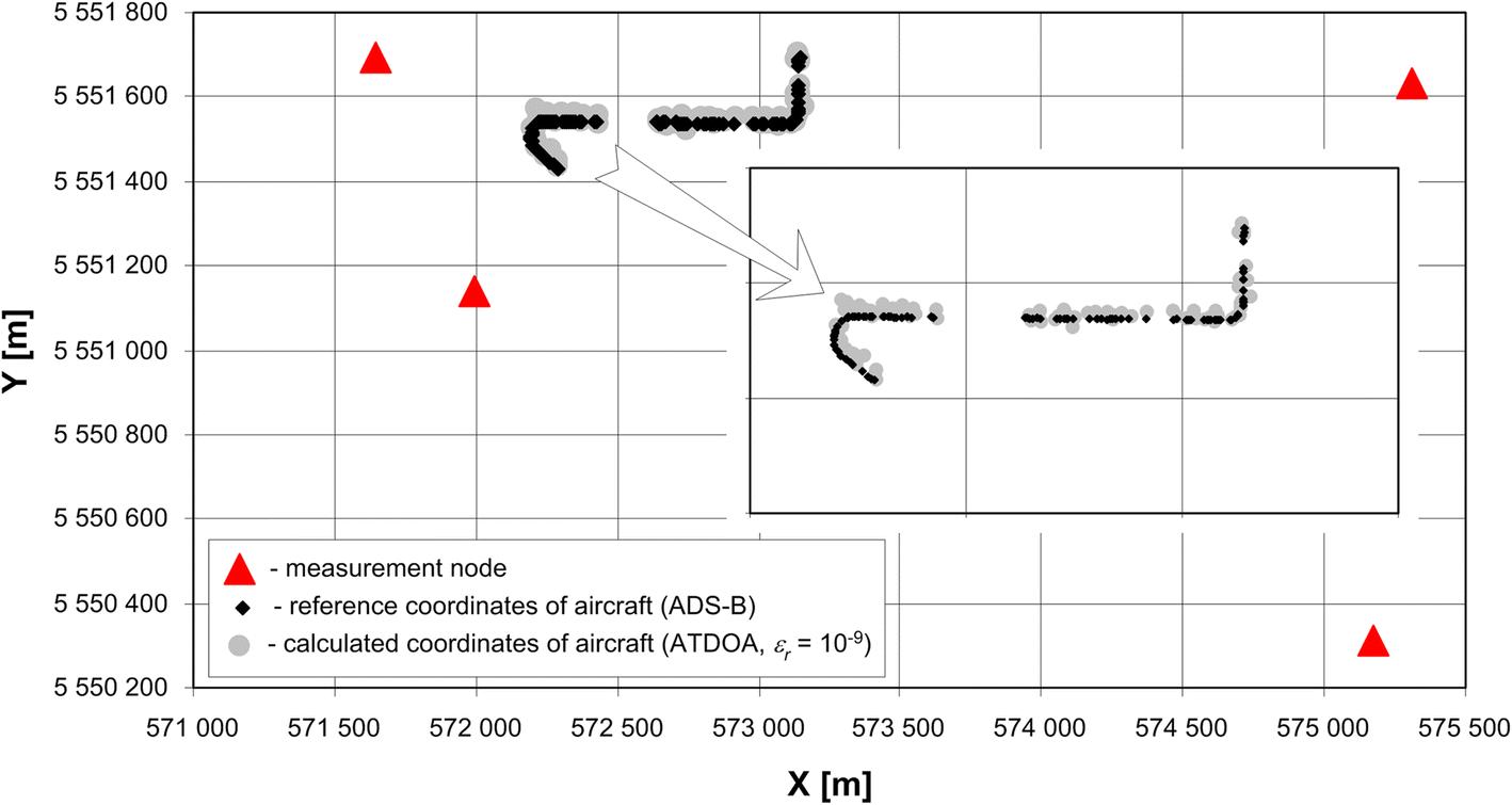 TDOA versus ATDOA for wide area multilateration system | SpringerLink