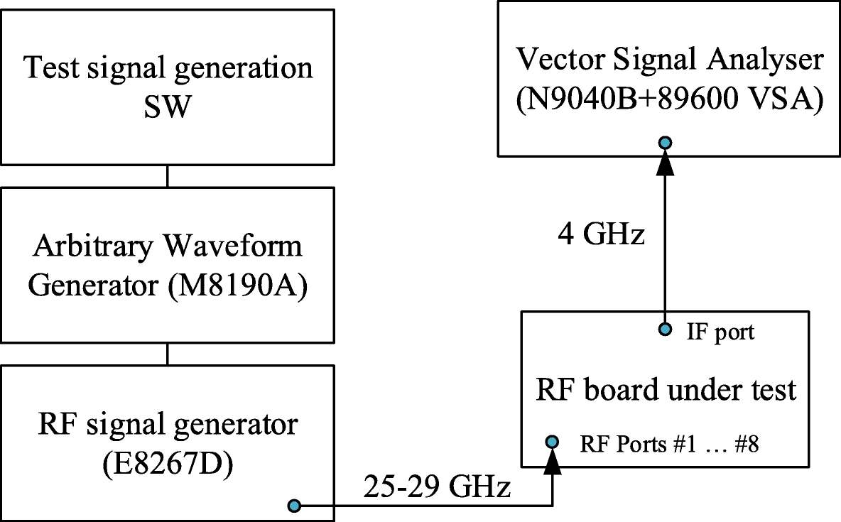 Design and measurement of a 5G mmW mobile backhaul transceiver at 28
