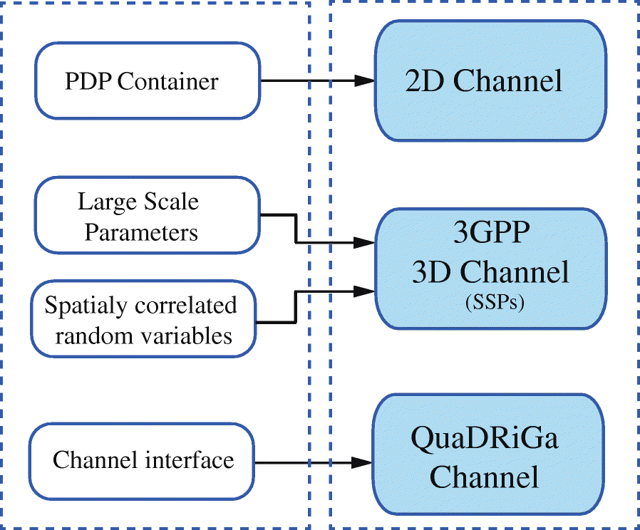Flexible multi-node simulation of cellular mobile