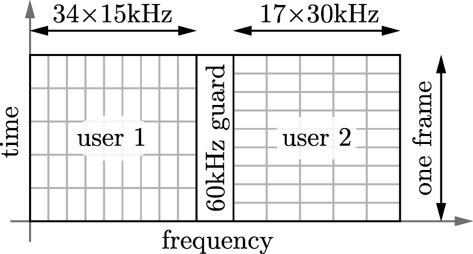 Versatile mobile communications simulation: the Vienna 5G Link Level