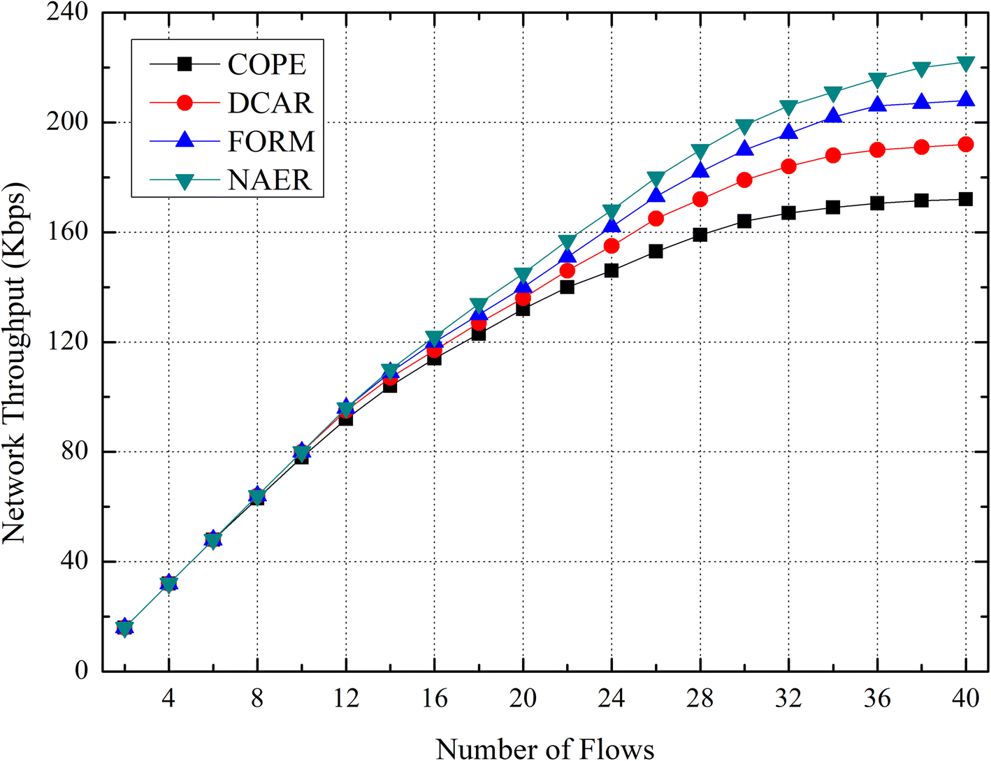 Research on network coding aware energy efficient routing