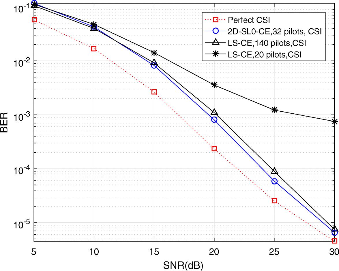 Multicell multiuser massive MIMO channel estimation and MPSK signal