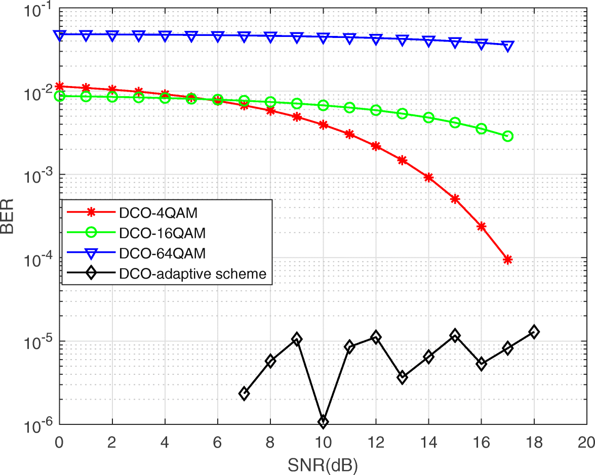Performance analysis of adaptive OFDM modulation scheme in