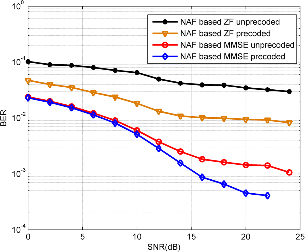Linear precoder design for non-orthogonal AF MIMO relaying