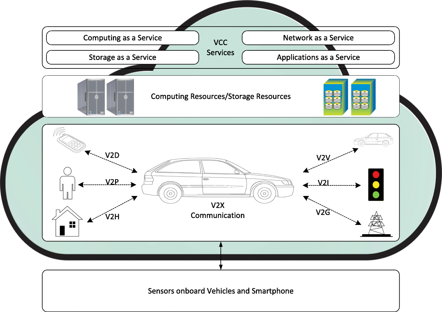 Services and simulation frameworks for vehicular cloud