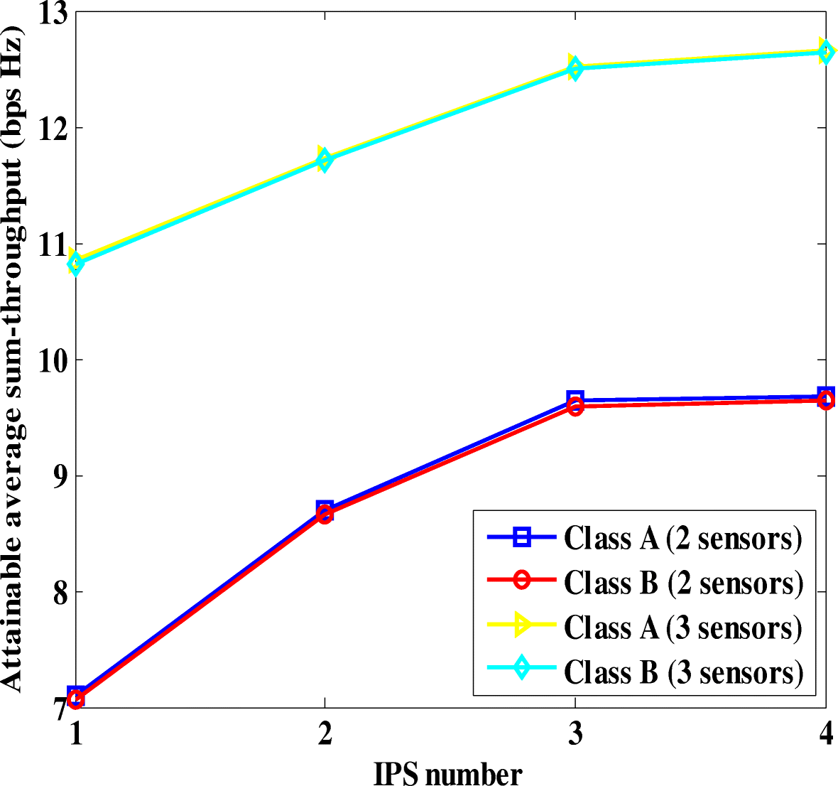 Efficient energy resource utilization in a wireless sensor