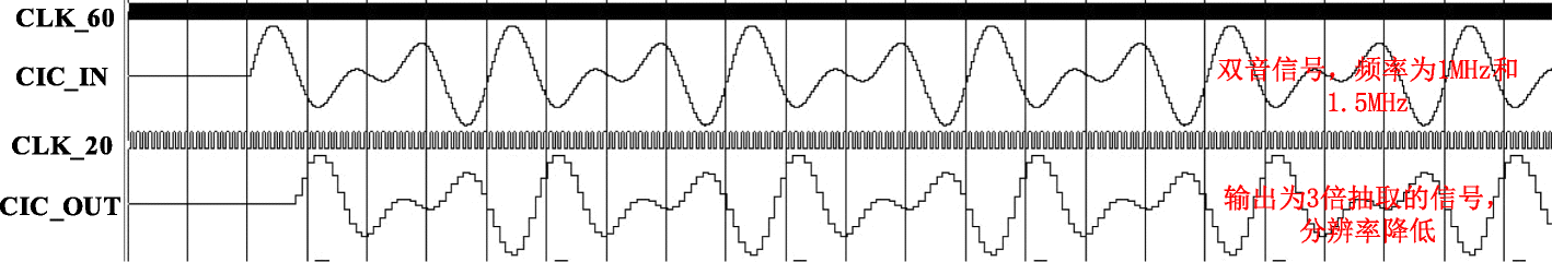 Performance analysis of multi-rate signal processing digital filters