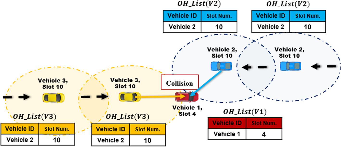 A cooperative V2X MAC protocol for vehicular networks | SpringerLink