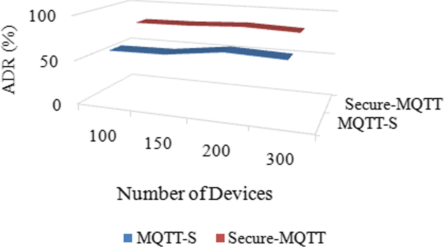 Secure-MQTT: an efficient fuzzy logic-based approach to