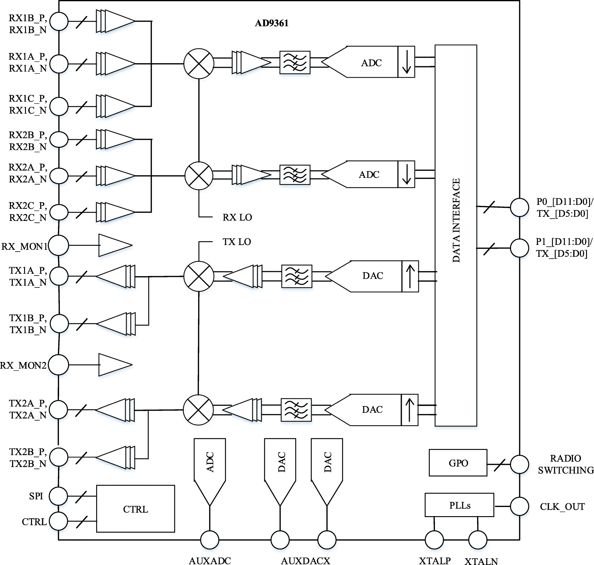 Design and implementation of AD9361-based software radio receiver