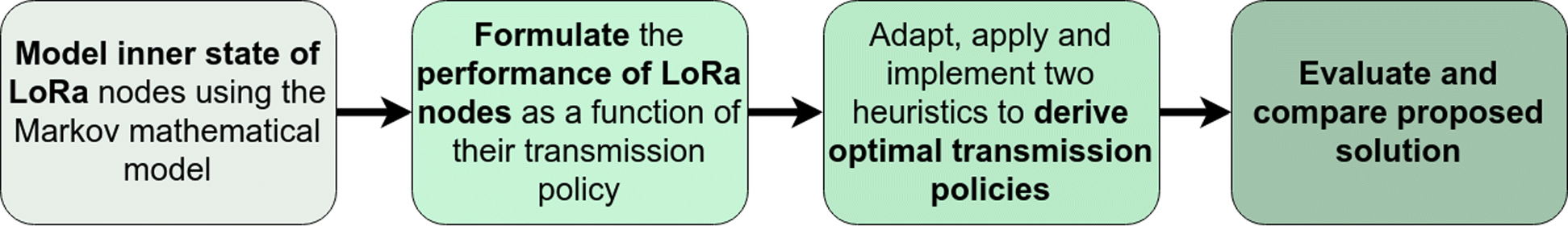 Performance optimization of LoRa nodes for the future smart