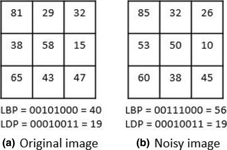 Age estimation via face images: a survey | SpringerLink