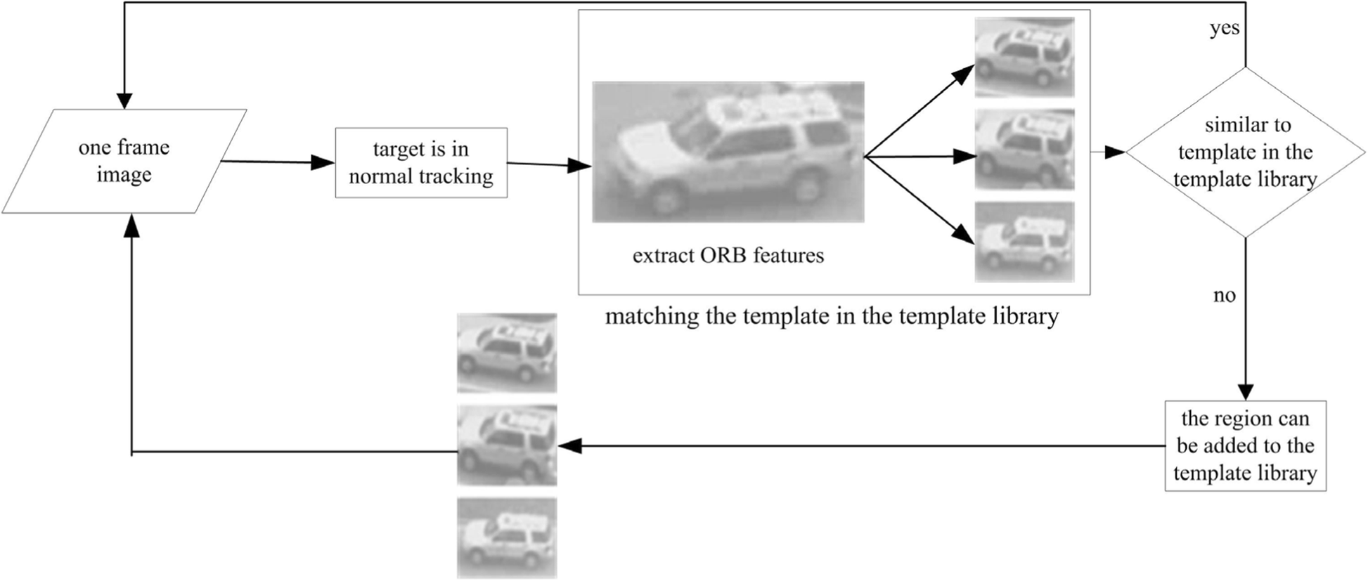 Improved Ct Algorithm Based On Target Block Division And Feature