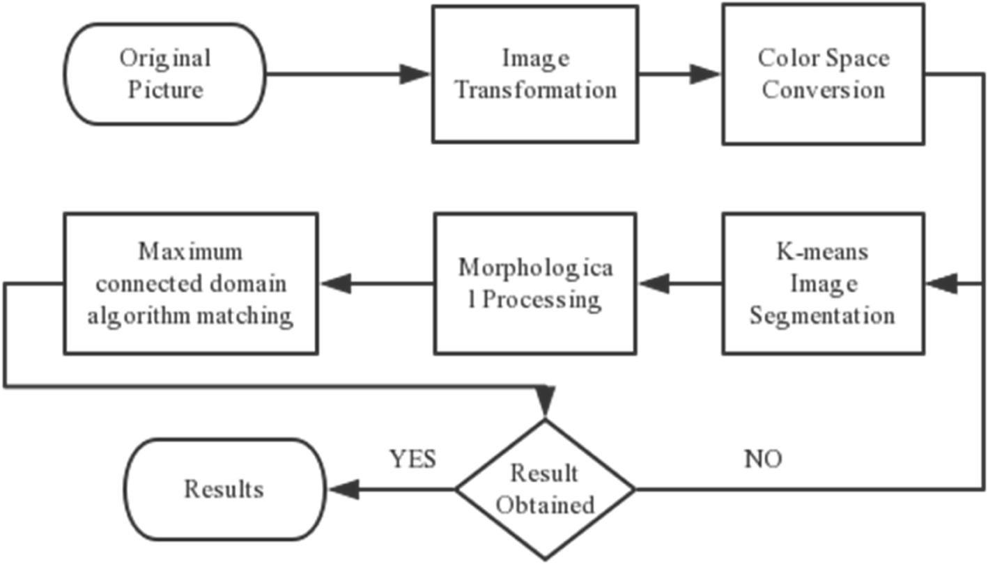 Image segmentation based on adaptive K-means algorithm