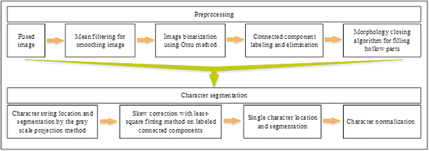 Metal stamping character recognition algorithm based on