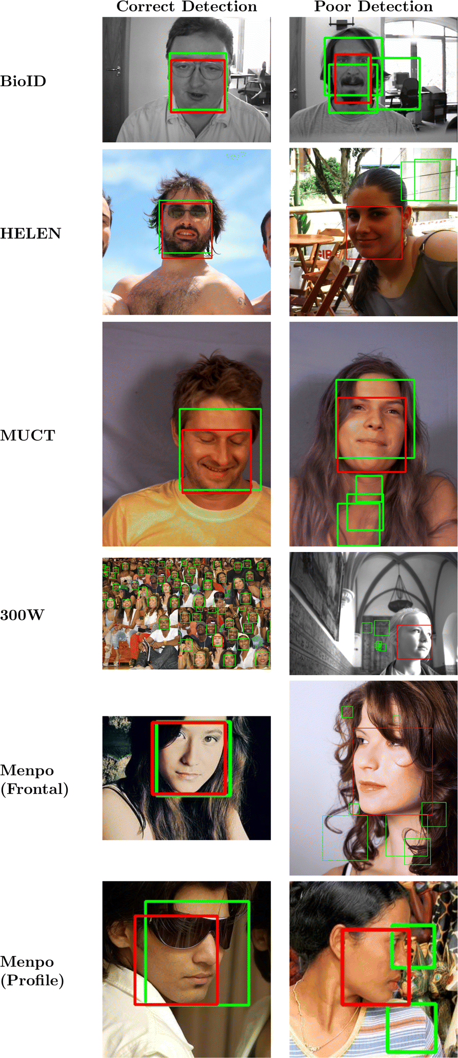 A review of image-based automatic facial landmark identification