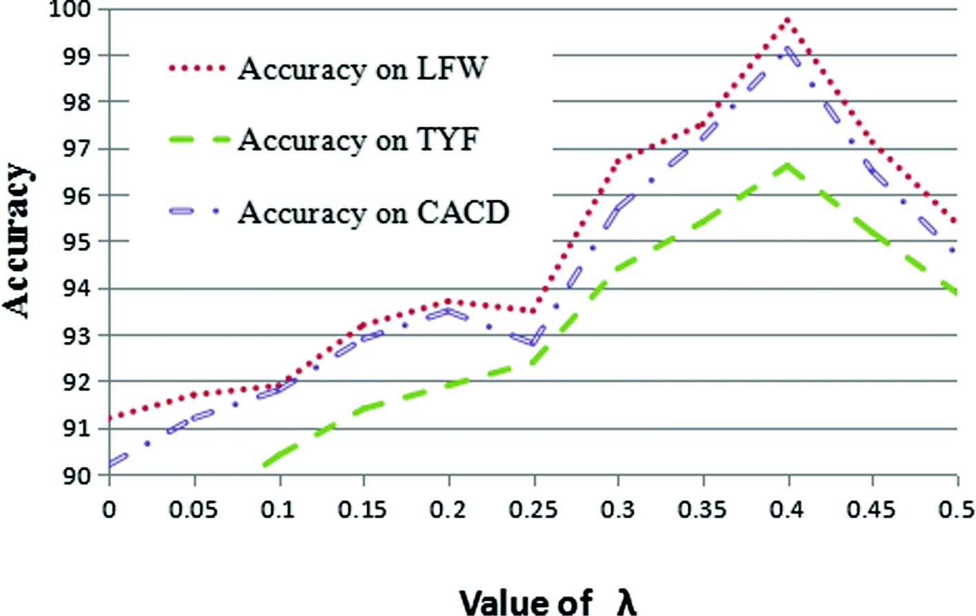Deep representation for partially occluded face verification