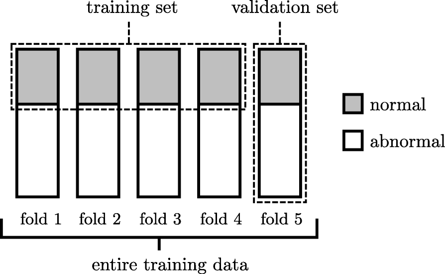 Estimation of gait normality index based on point clouds