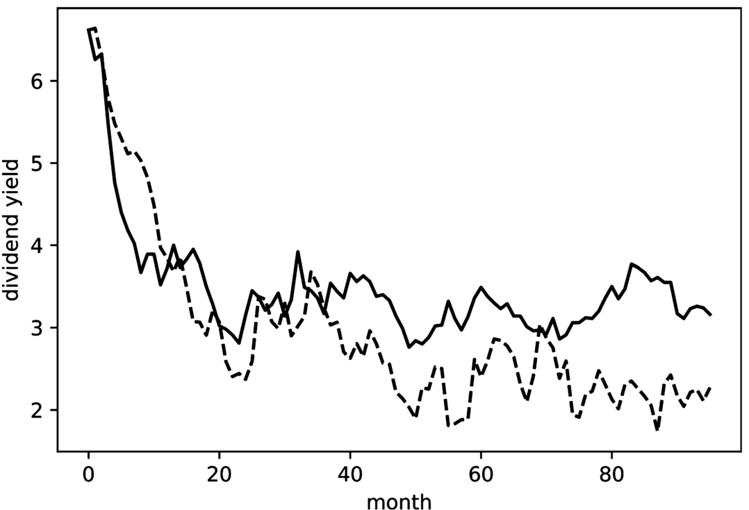 A study of dividend yield model under stochastic earning