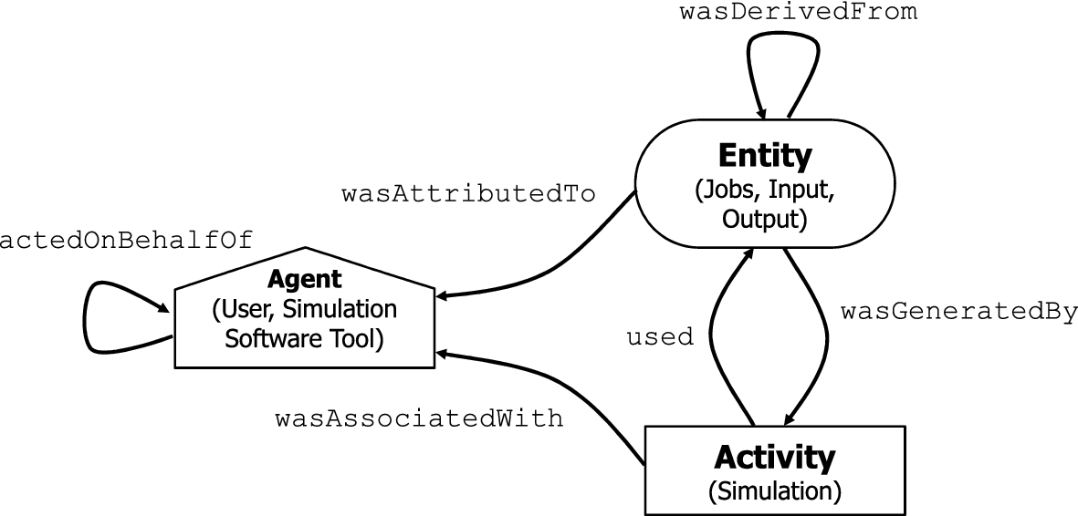 A survey of simulation provenance systems: modeling, capturing