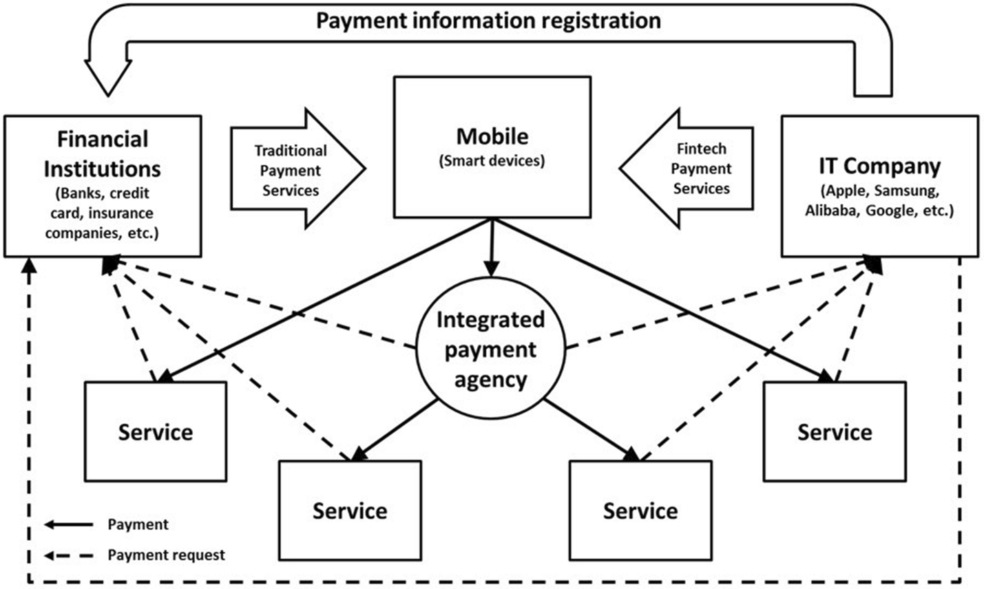 Mobile payment in Fintech environment: trends, security