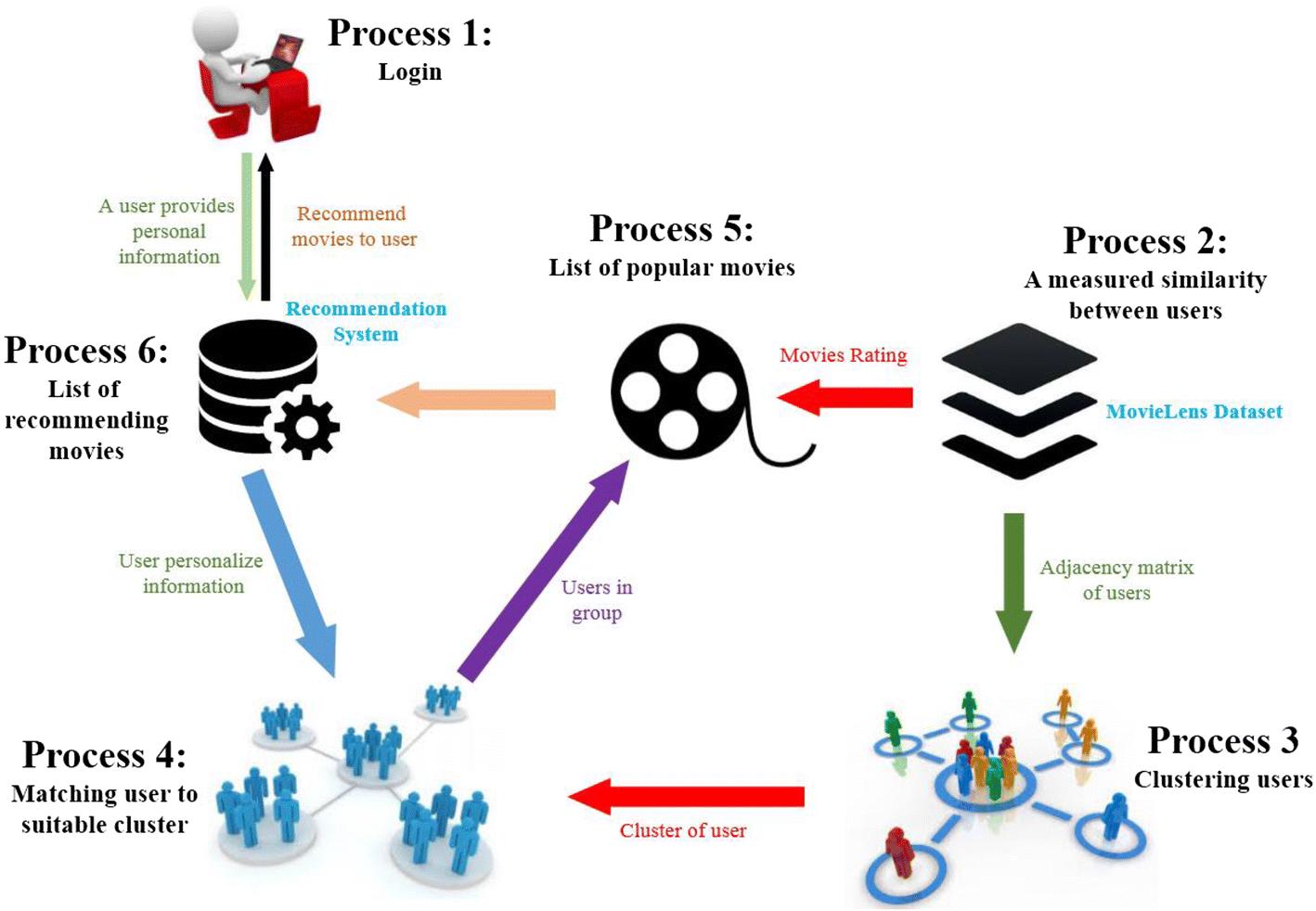 An Efficient movie recommendation algorithm based on improved k