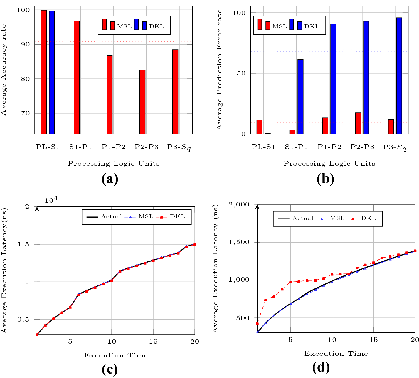 Performance prediction of data streams on high-performance