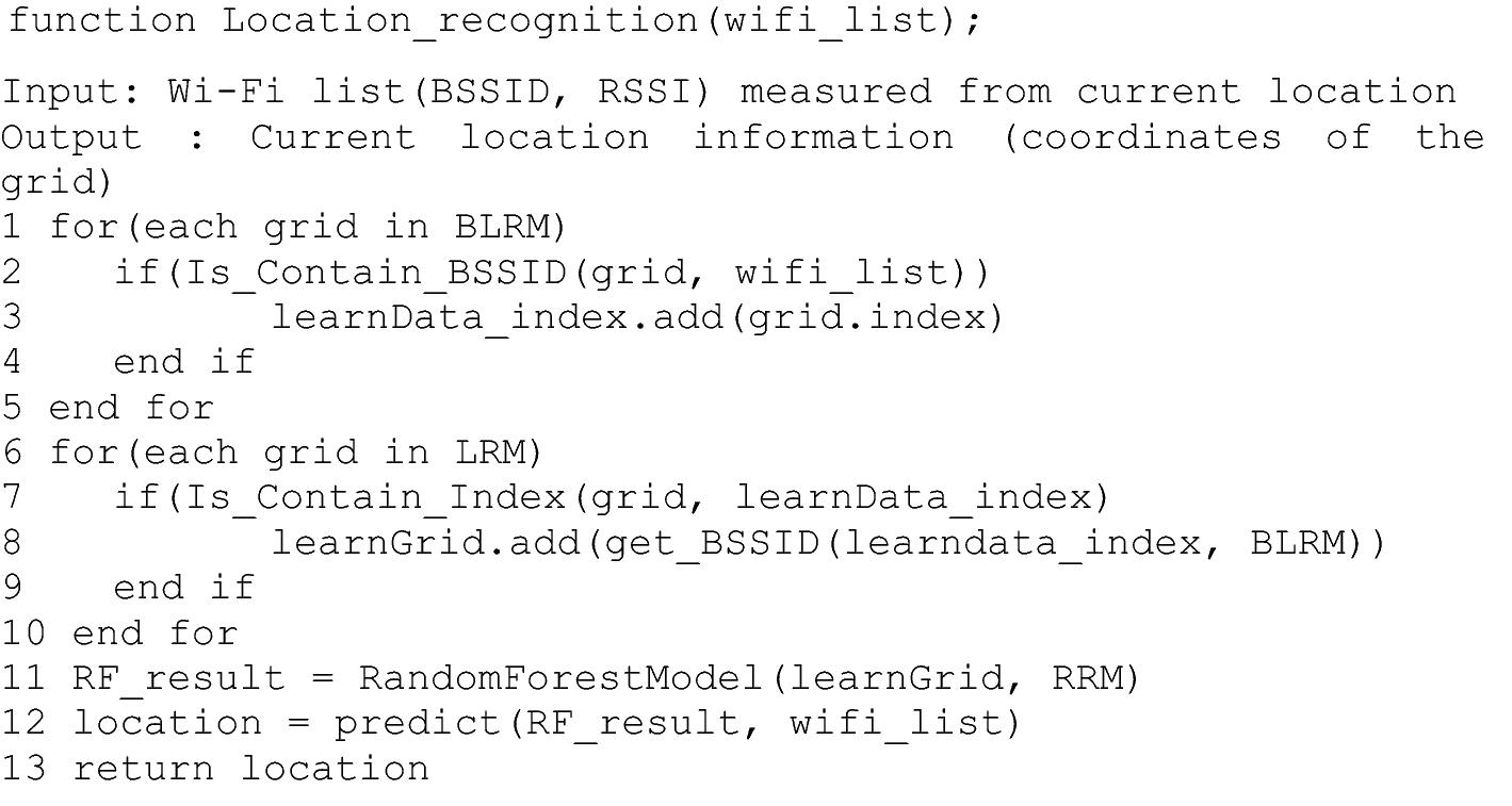 Random forest and WiFi fingerprint-based indoor location