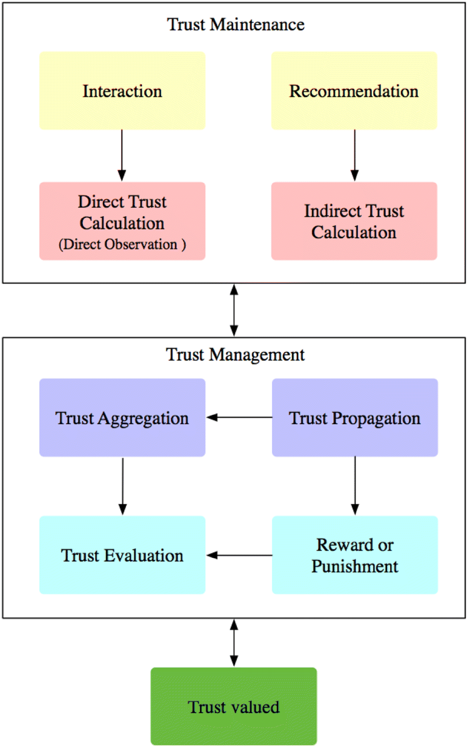 Trust-based recommendation systems in Internet of Things: a