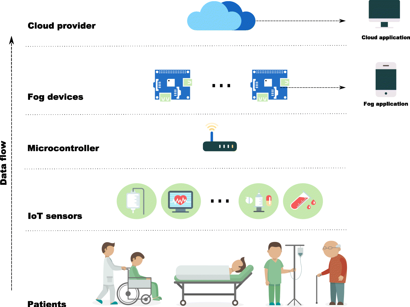 Analyzing the availability and performance of an e-health