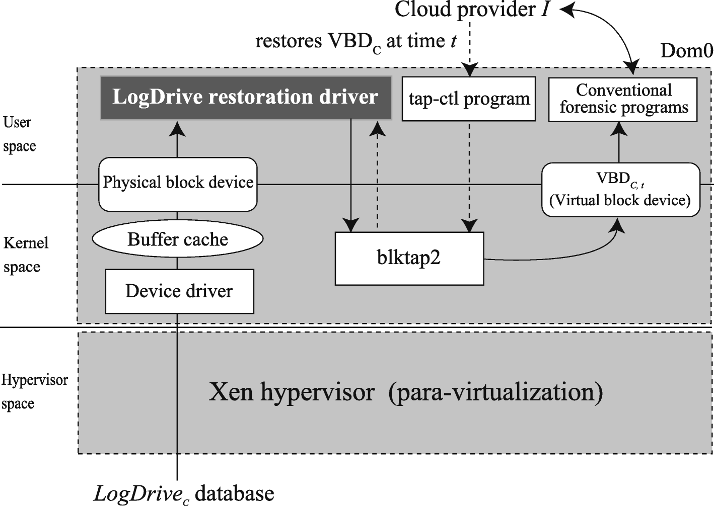 LogDrive: a proactive data collection and analysis framework for