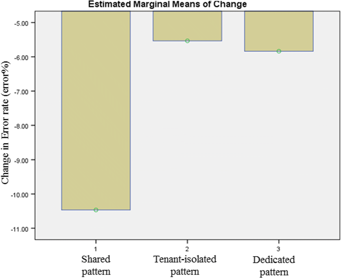 Degrees of tenant isolation for cloud-hosted software services: a