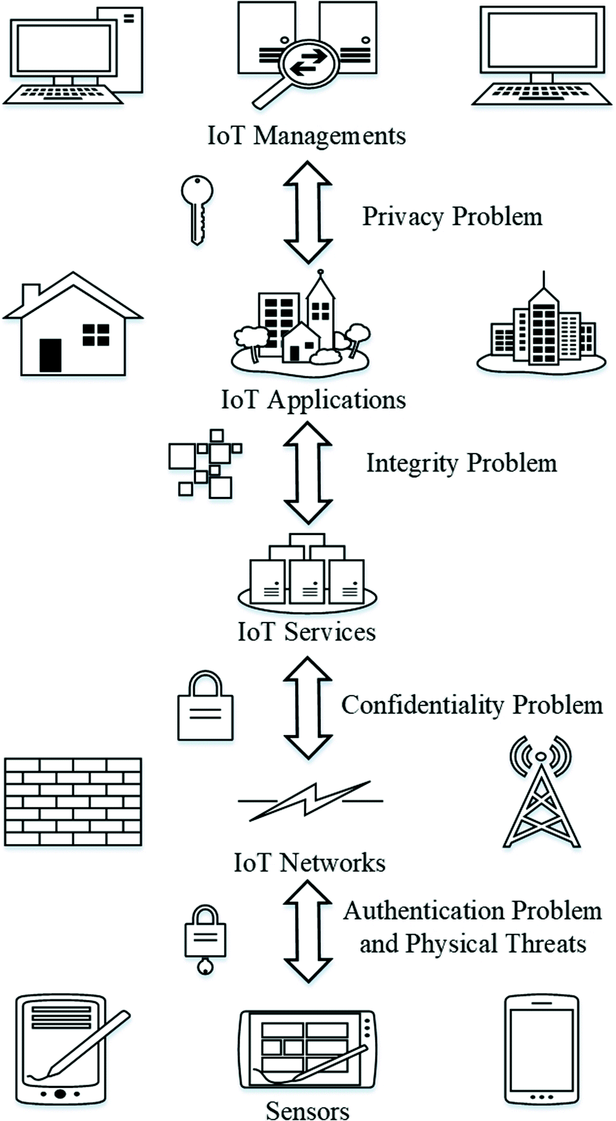 Intrusion detection systems for IoT-based smart environments: a