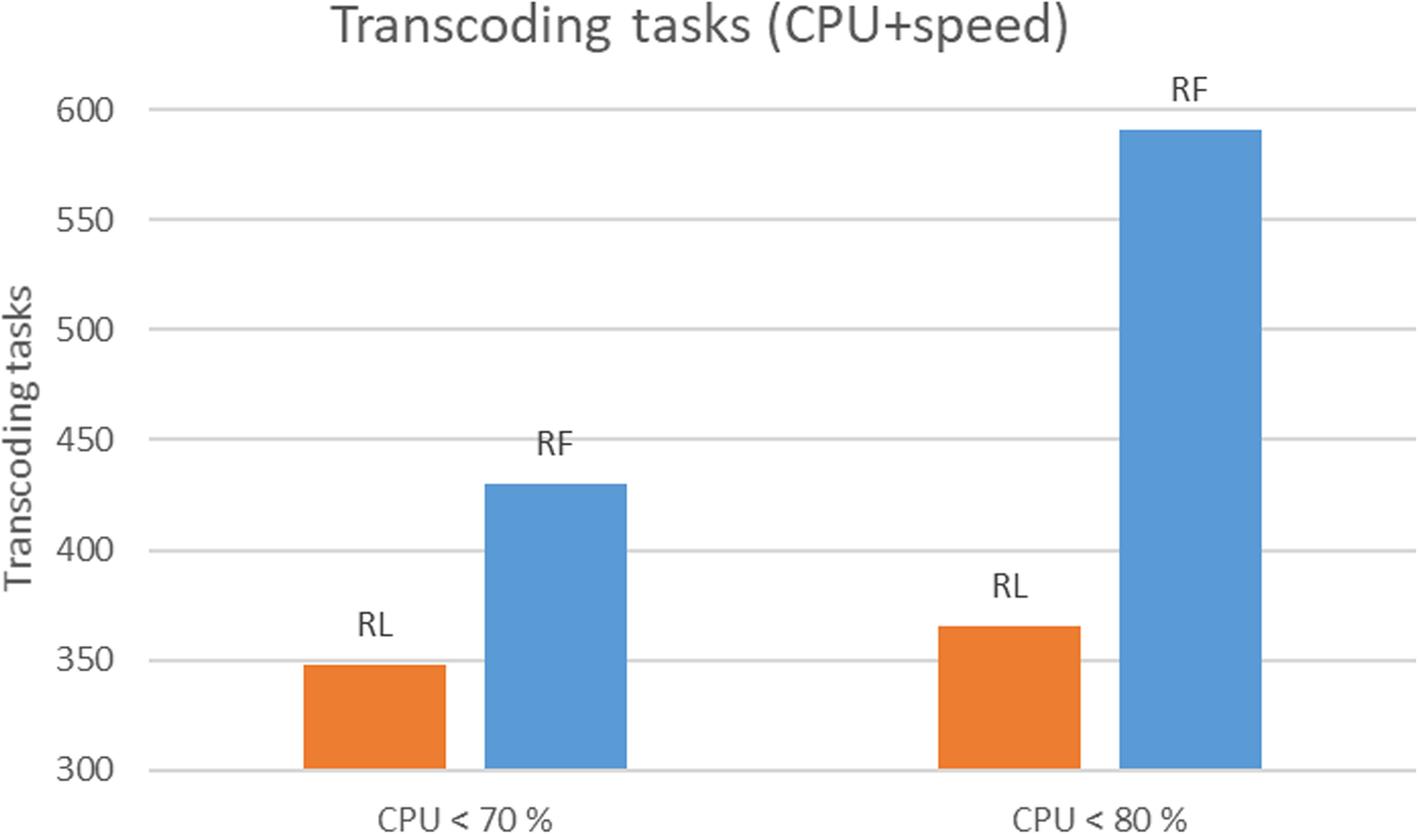 Ffmpeg Encoding Speed
