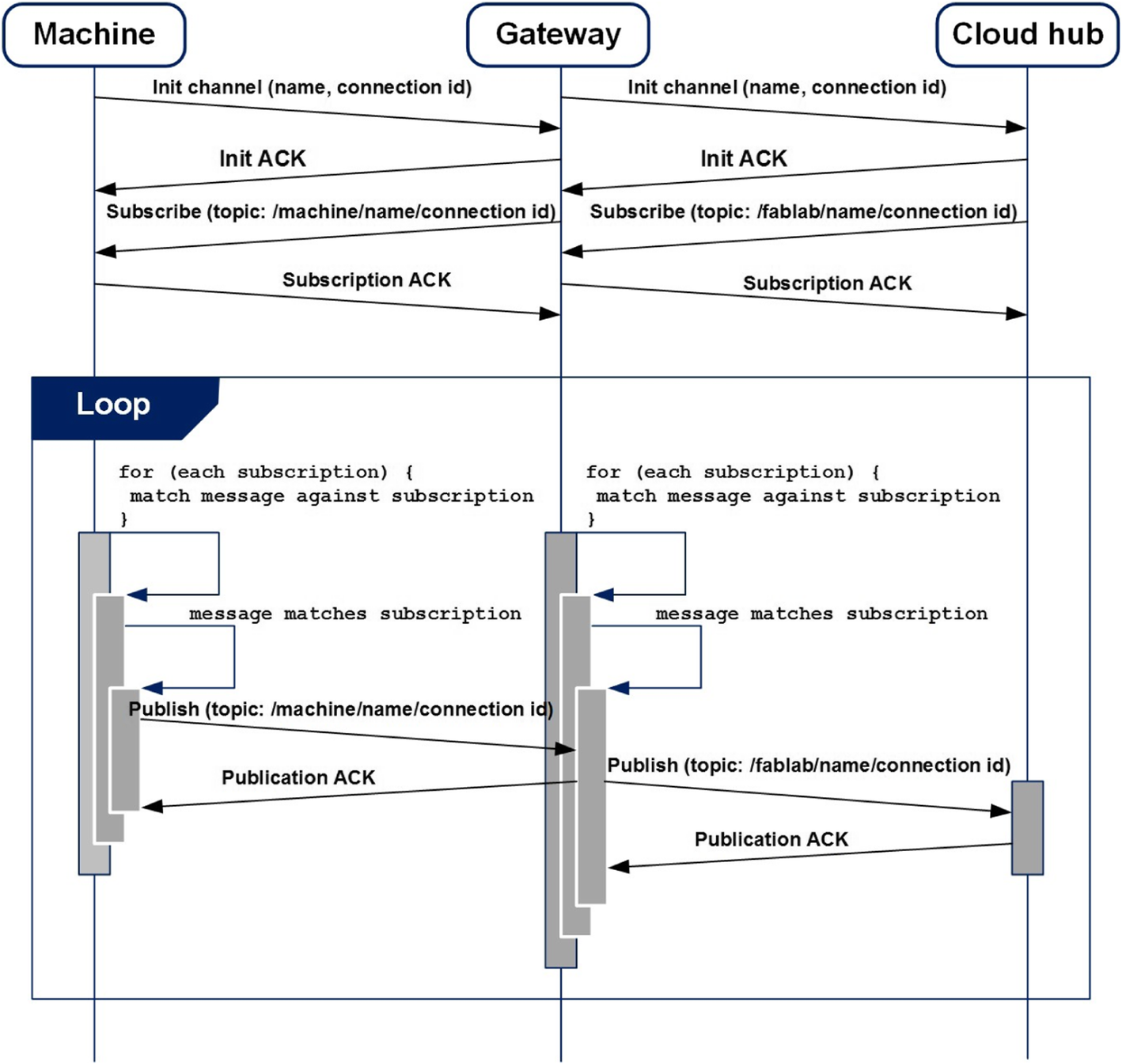 Design, simulation and testing of a cloud platform for