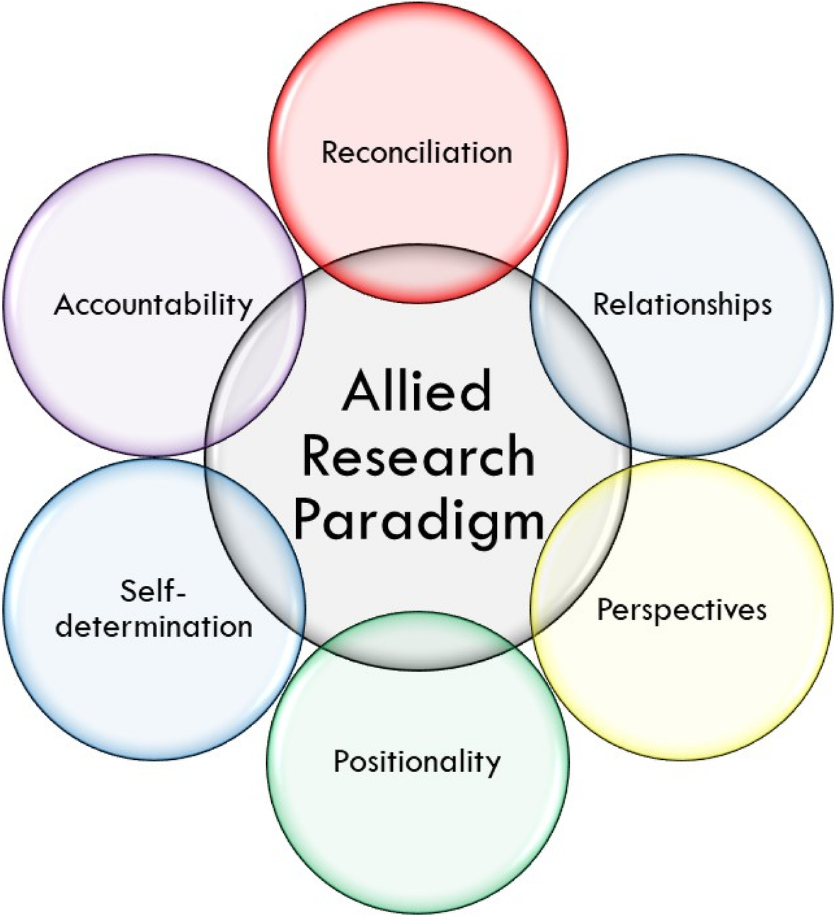 An allied research paradigm for epidemiology research with