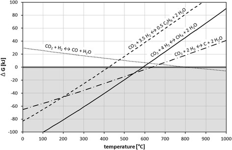 Methanation of CO2 - storage of renewable energy in a gas ...